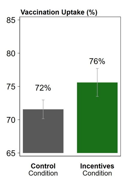 En graf, der viser en større tilslutning til vaccination blandt dem, der modtog penge.